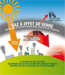 GAZ EFFET DE SERREt